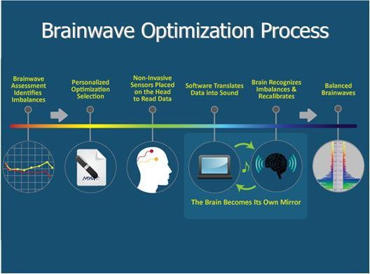 world news: fibromyalgia and Brainwave Optimization